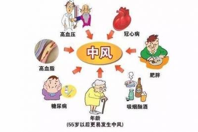中国人第一死因居然是此病!