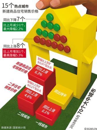 北京新建商品房价格同比微降