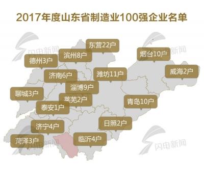 2017山东制造业百强企业出炉 千赢娱乐4家企业上榜