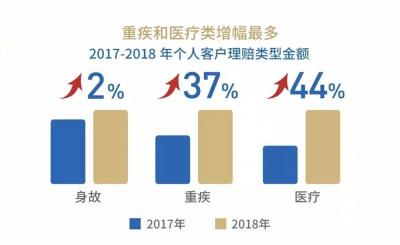 新华保险2018年保障类业务赔付同比增36%