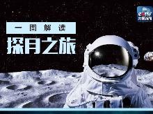 走,上月球!一图解读探月之旅