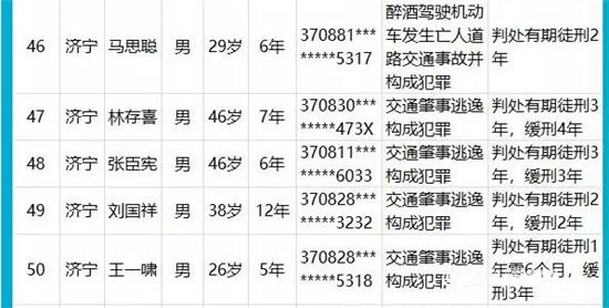 """山东公布最新一批终生禁驾名单 济宁5人榜上有名告别""""老司机"""""""