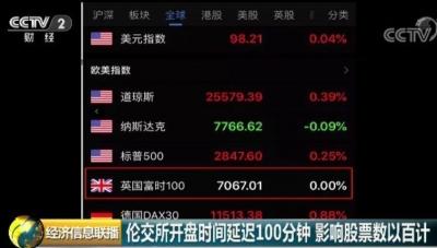 罕见!伦敦股指延迟开盘100分钟,发生了什么?