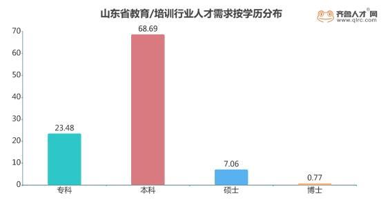 山東省教育培訓行業現狀:濟寧需求量最大