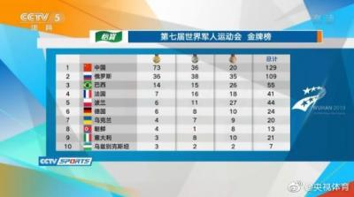 軍運會最新獎牌榜:中國隊73金36銀20銅 高居第一