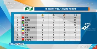 军运会20日掀起破纪录热?#20445;?#20013;国选手创造三项世界纪录