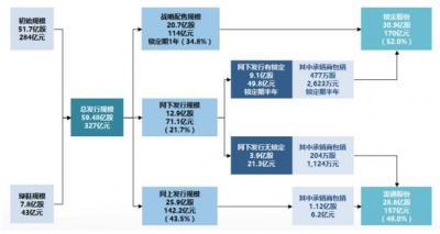 邮储银行12月10日A股上市 控股股东邮政集团将增持不少于25亿元