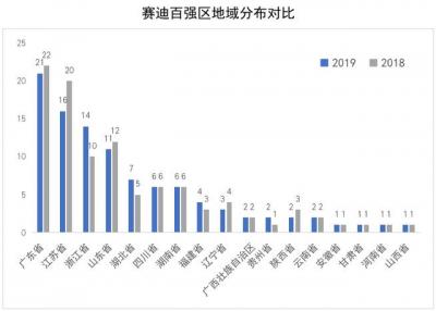 2019中國百強區榜單來了!山東11個城區上榜