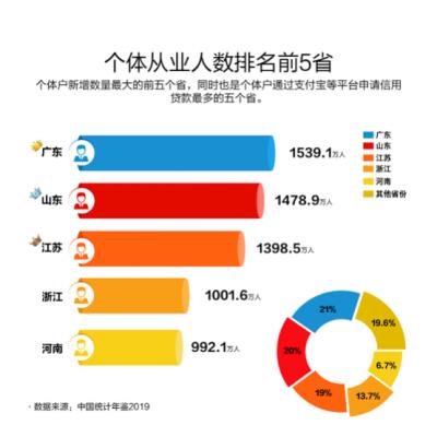 这就是山东丨山东个体从业人数达1478.9万人 位居全国第二