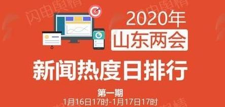 2020山東兩會新聞熱度日排行第一期:省政協十二屆三次會議精簡高效熱度最高