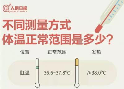 發熱不等于感染新冠病毒!防疫期間9個體溫測量問題