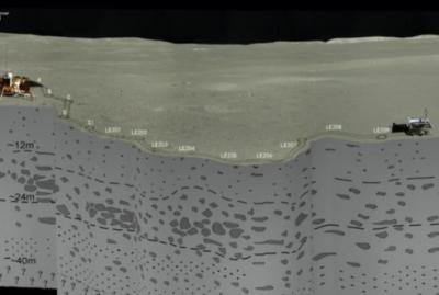 人類首次!中國科學家基于嫦娥四號揭曉月背地下結構