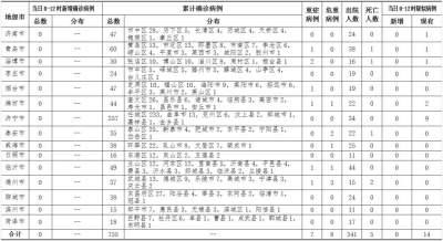 2月24日0时至12时山东无新增新型冠状病毒肺炎确诊病例,累计确诊病例755例