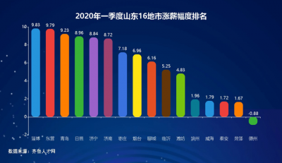山東一季度薪酬數據發布,臨沂濰坊淄博濟寧四市薪酬超煙臺