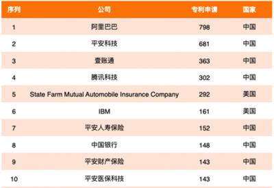 2020年全球金融科技专利排行榜:中国平安名列第一
