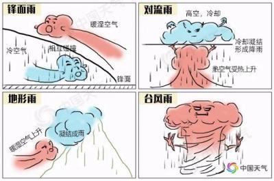 近六分之一國土雨量超200毫米!這么多的雨都是哪來的?