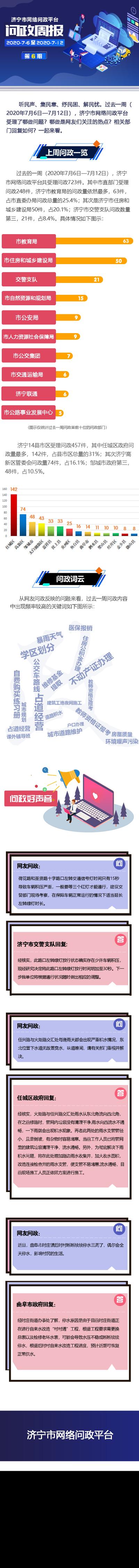 济宁市网络问政平台|一周问政热点(7月6日—7月12日)