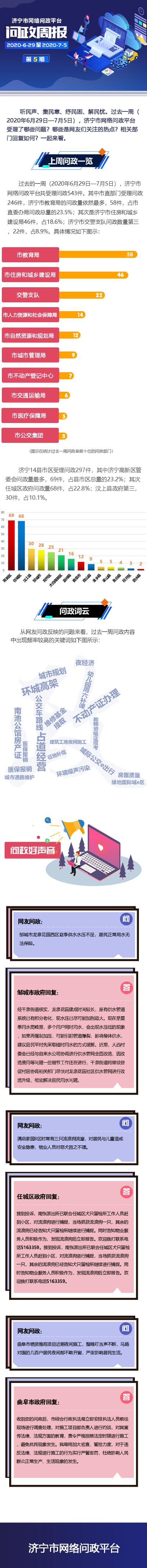 济宁市网络问政平台|一周问政热点(6月29日—7月5日)