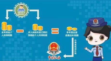 @济宁人,2021年专项附加扣除今日开始确认(附操作图解)