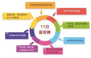 济宁11月谣言榜发布 这些谣言乘着寒风刷存在感