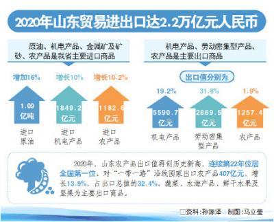 2.2万亿元,同比增长7.5%!山东外贸进出口值创历年新高