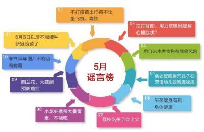 济宁5月谣言榜发布 这些不要再信