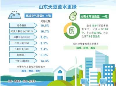 前三季度山东生态环境质量相关情况发布 PM2.5浓度同比改善16.7%
